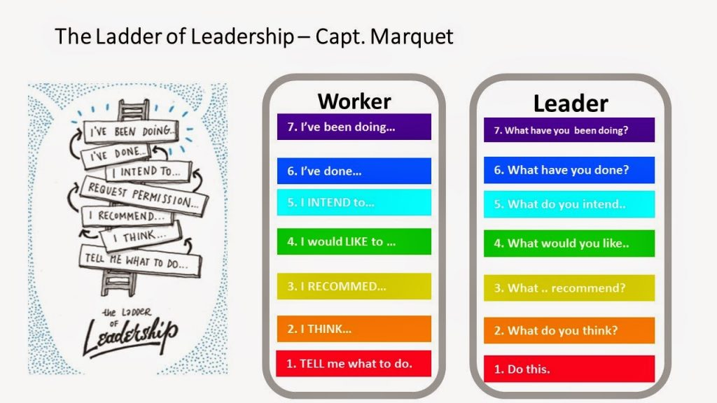 the-ladder-of-leadership-capt-marquet